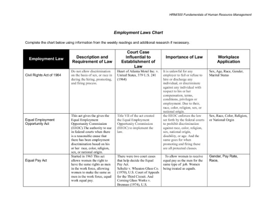 hrm 300 employment law chart Hrm 300 human resource management prepare a 700- to 1,050-word paper using the week one readings, articles, and your personal experiences to address the.