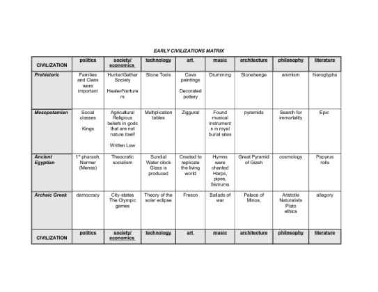Early Civilizations Matrix Essay Sample