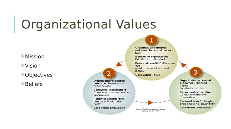 Impact of Values on Business